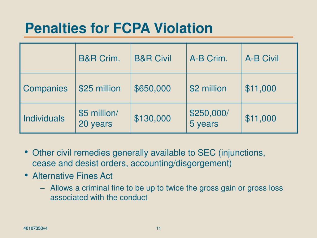 Penalties for FCPA Violation