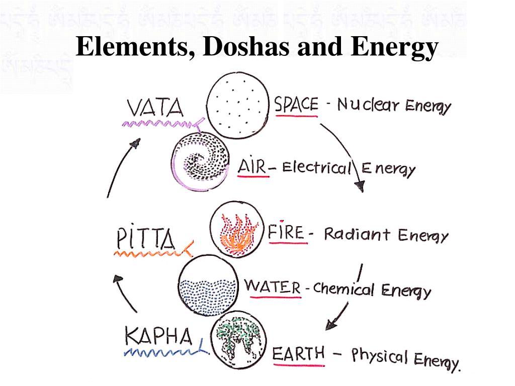 Elements, Doshas and Energy