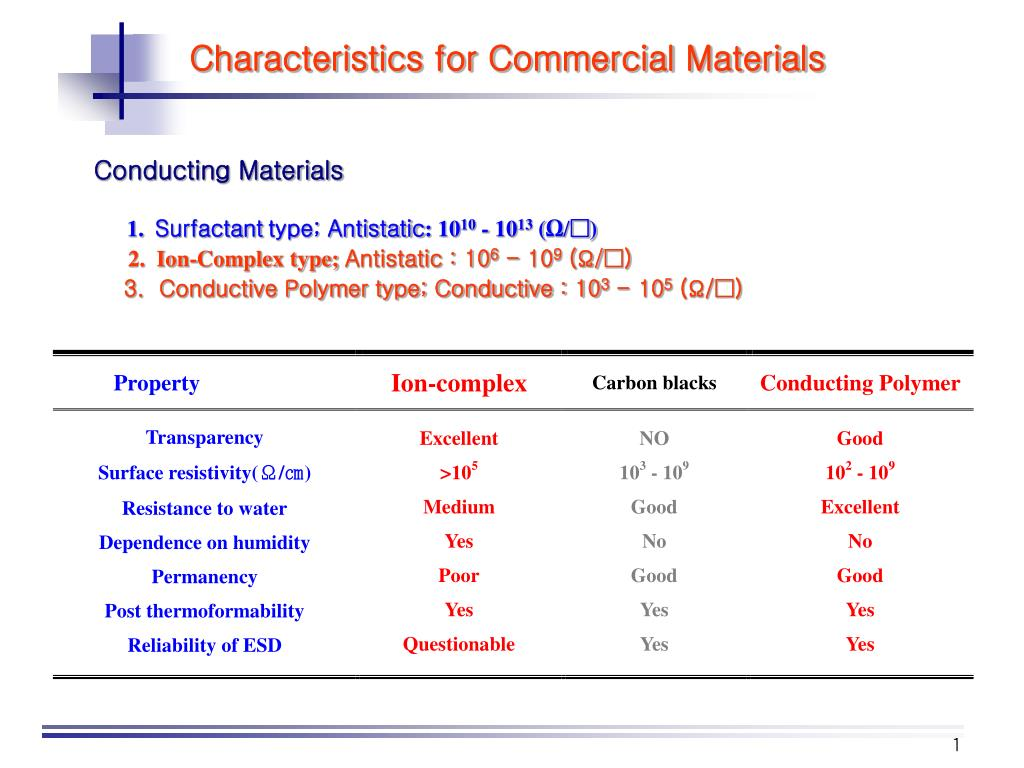 Characteristics for Commercial Materials