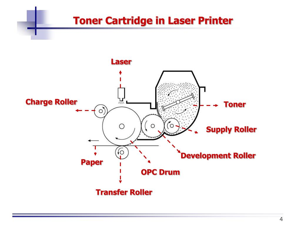 Toner Cartridge in Laser Printer
