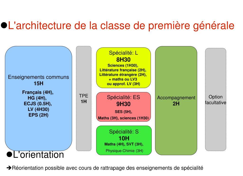 L'architecture de la classe de première générale