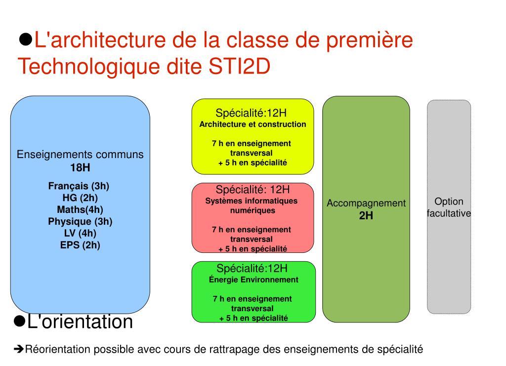 L'architecture de la classe de première Technologique dite STI2D