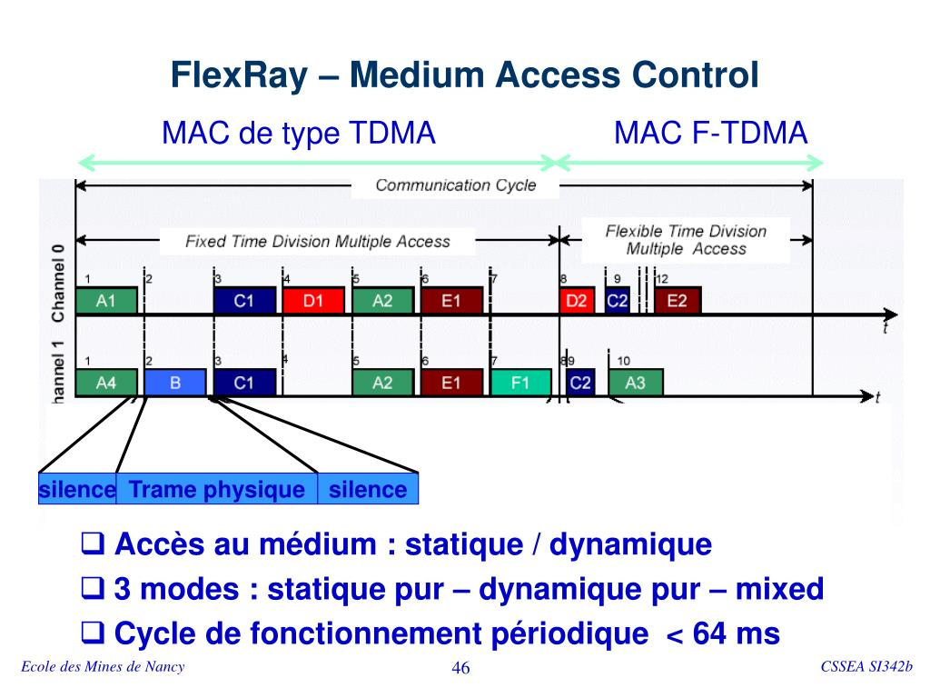 FlexRay – Medium Access Control