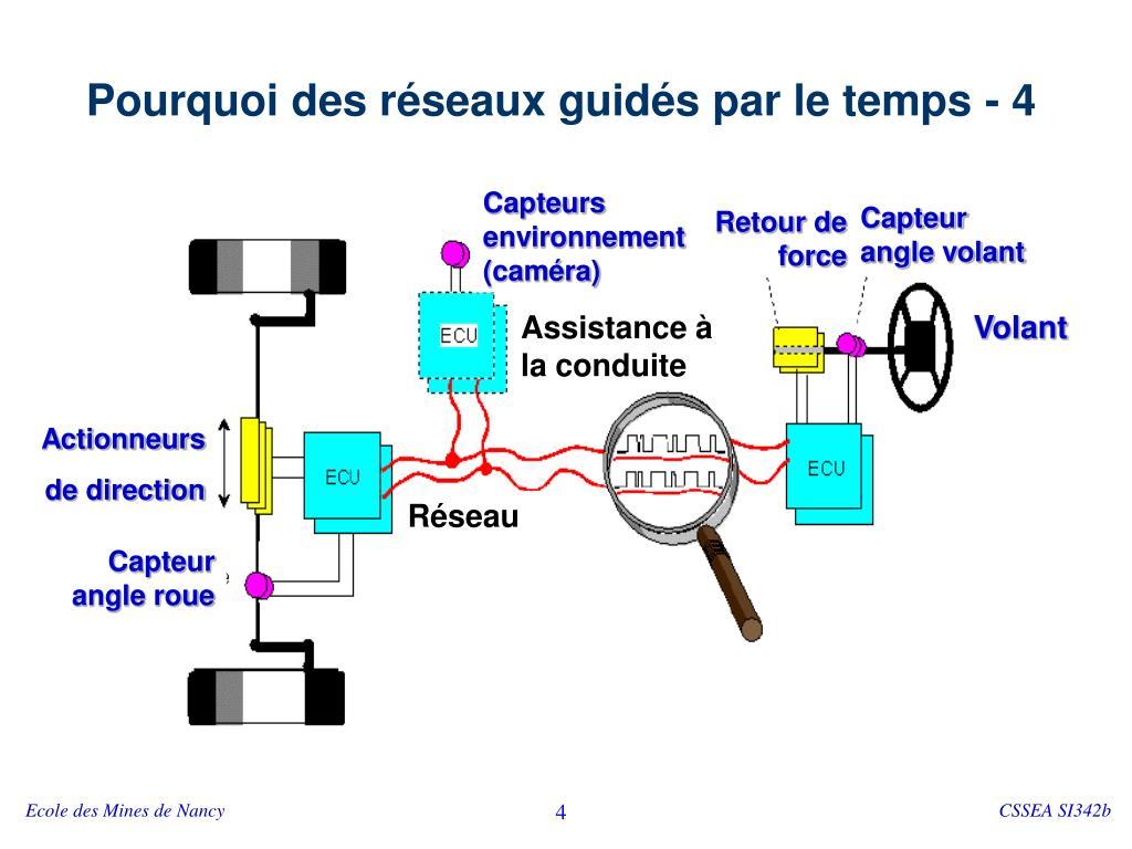 Capteurs environnement (caméra)