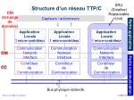 structure d un r seau ttp c