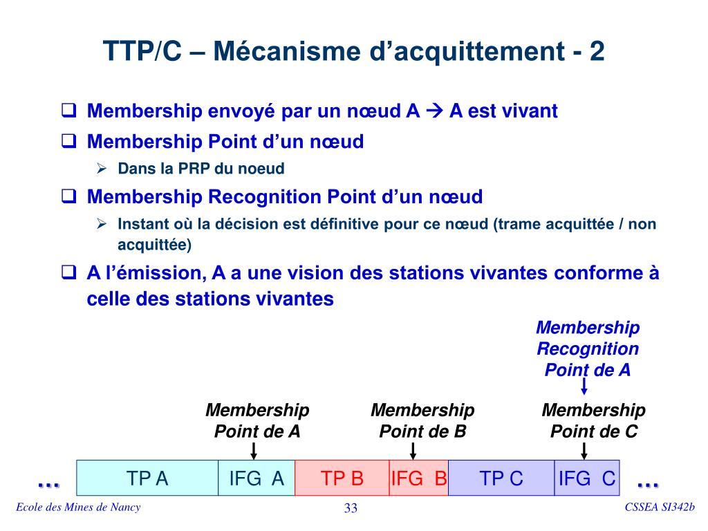 TTP/C – Mécanisme d'acquittement - 2