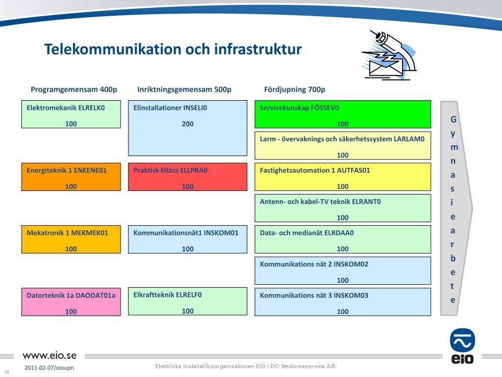 Telekommunikation och infrastruktur
