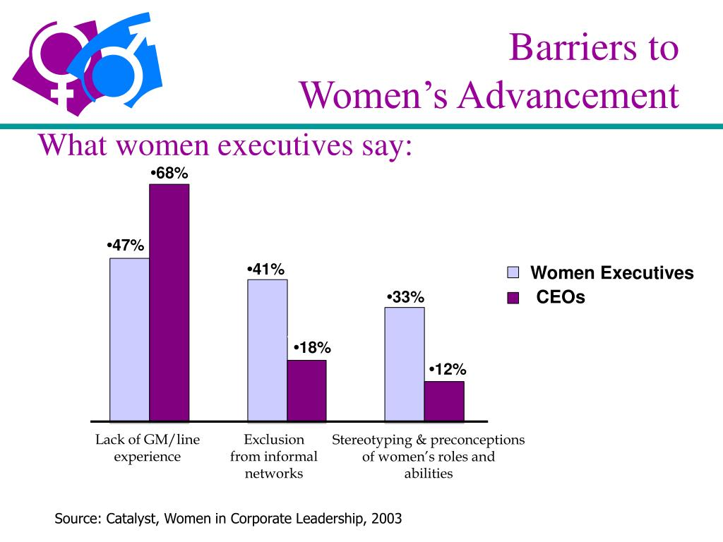Barriers to