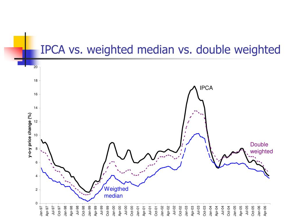 IPCA vs. weighted median vs. double weighted