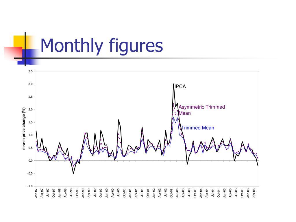 Monthly figures