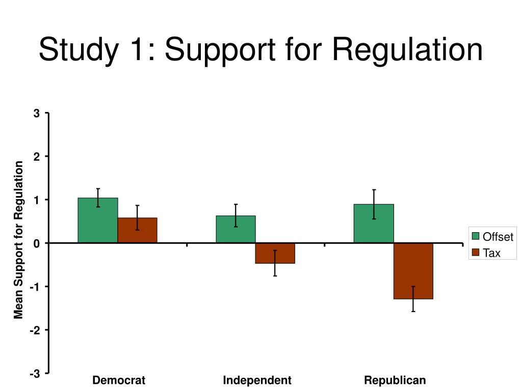 Study 1: Support for Regulation