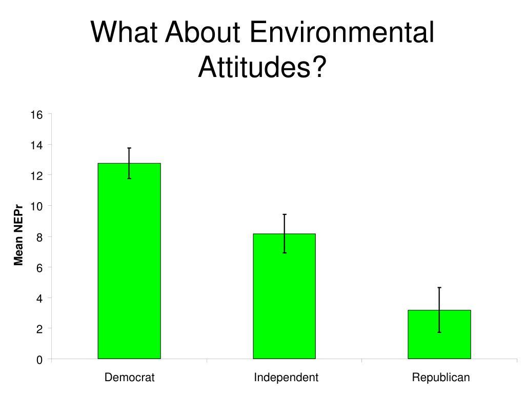 What About Environmental Attitudes?