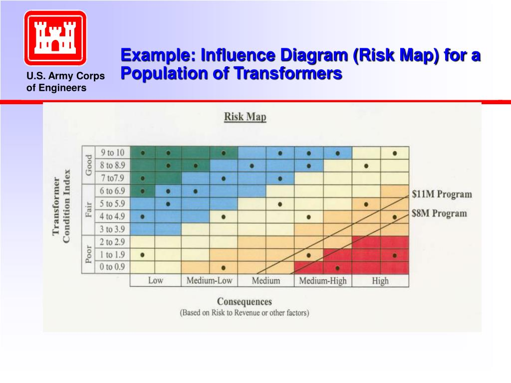 Example: Influence Diagram (Risk Map) for a Population of Transformers
