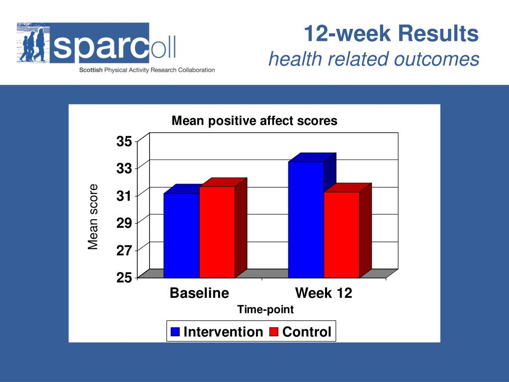 12-week Results