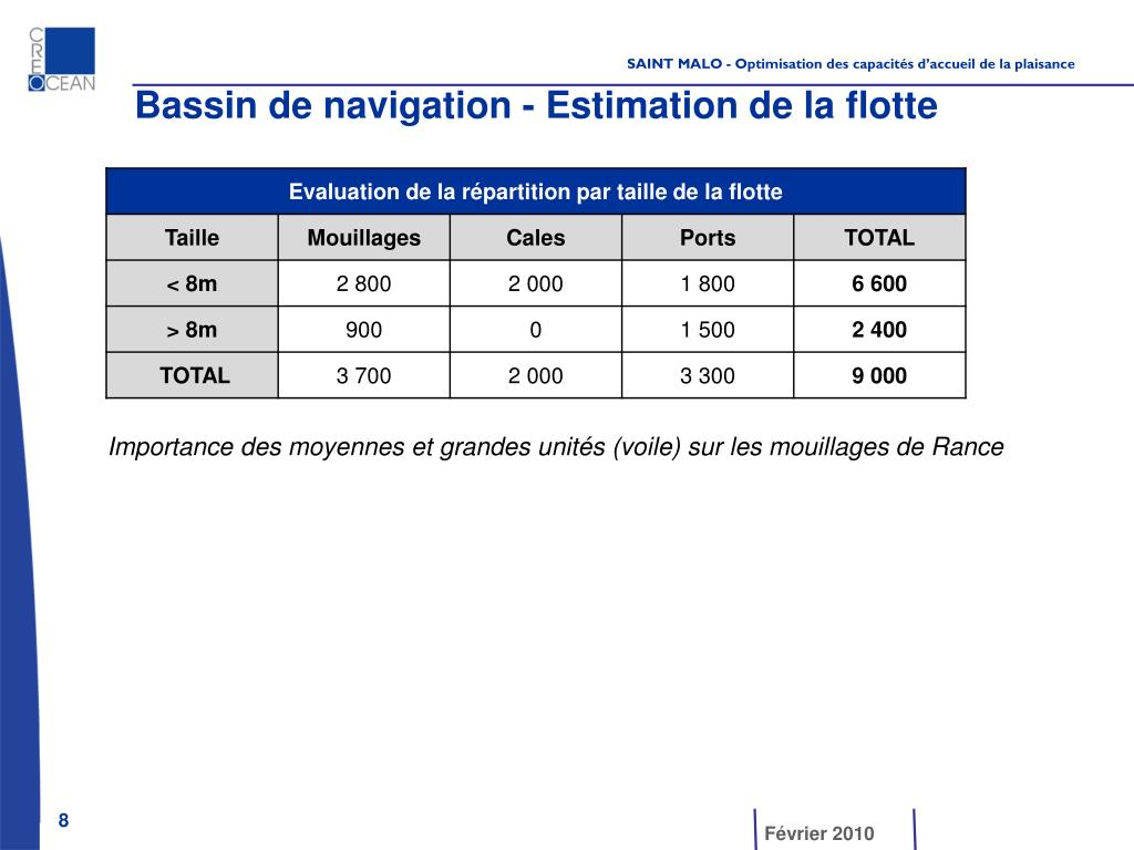 Bassin de navigation - Estimation de la flotte