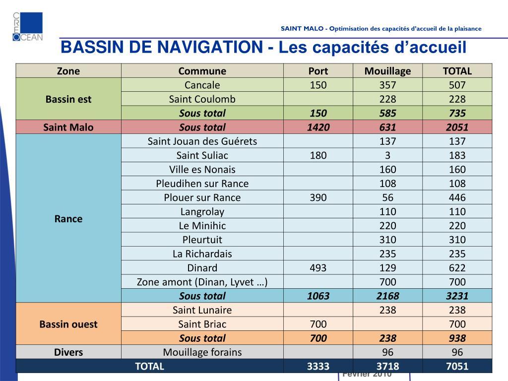 BASSIN DE NAVIGATION - Les capacités d'accueil