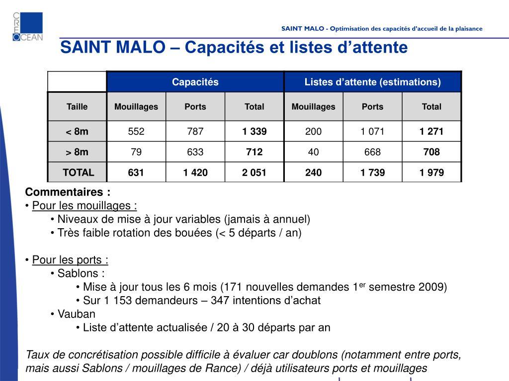 SAINT MALO – Capacités et listes d'attente