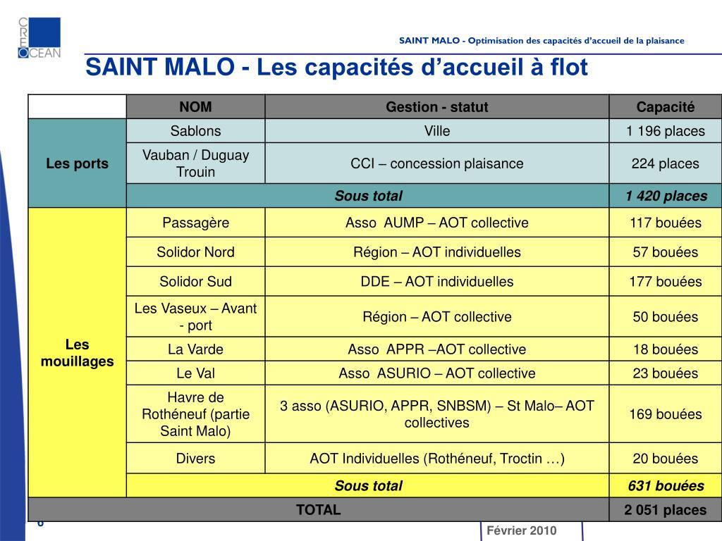 SAINT MALO - Les capacités d'accueil à flot