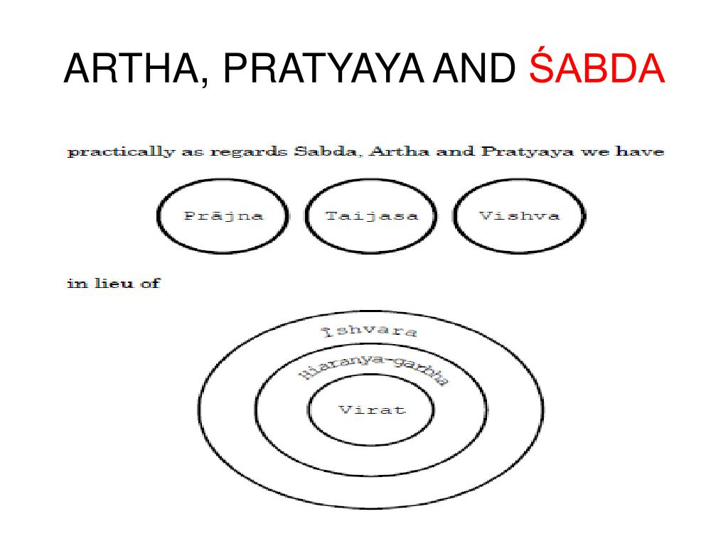 ARTHA, PRATYAYA AND