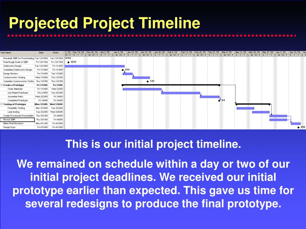 Projected Project Timeline