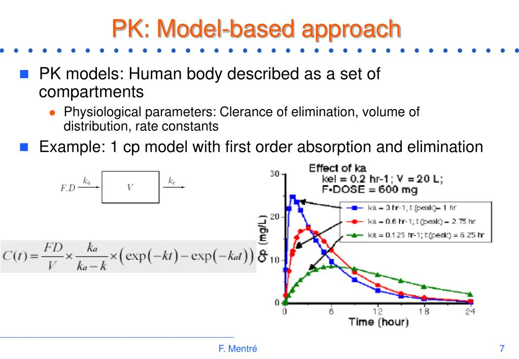 PK: Model-