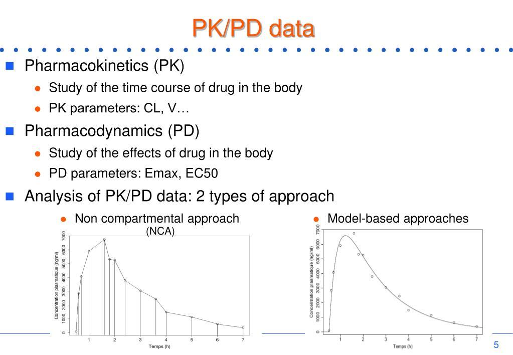 PK/PD data