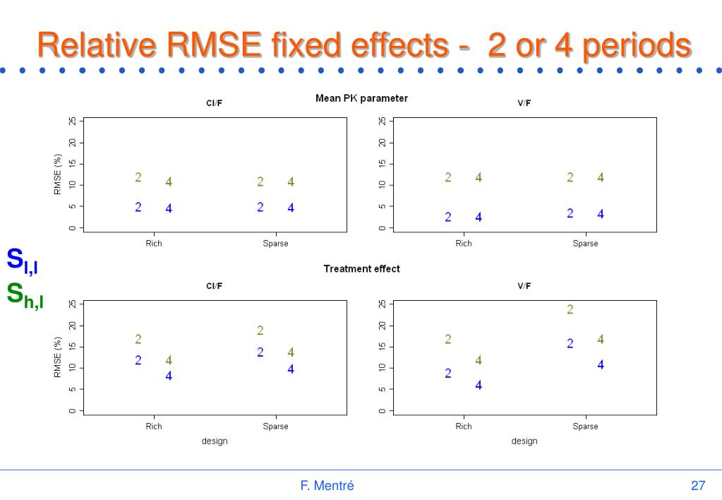 Relative RMSE