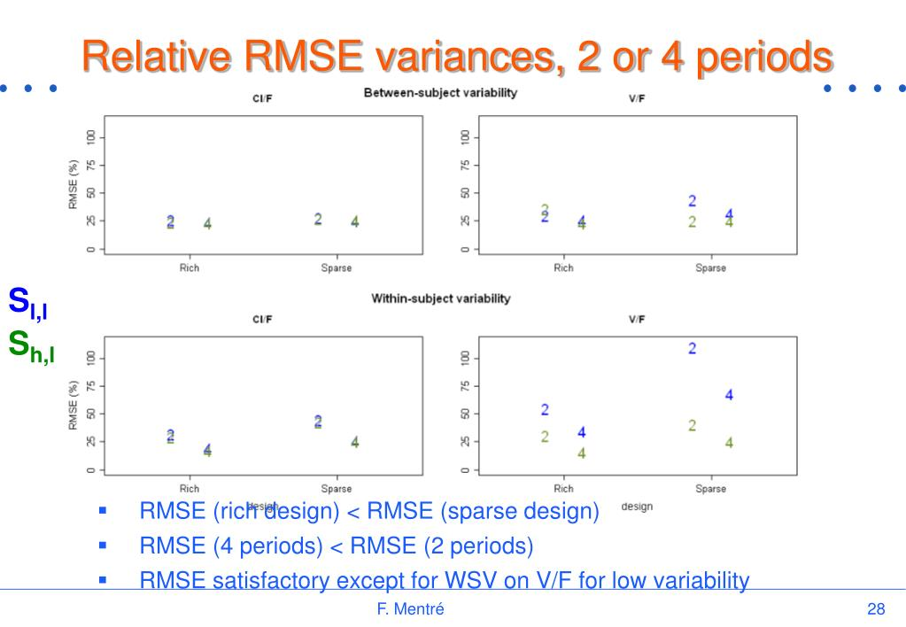 Relative RMSE variances, 2 or 4