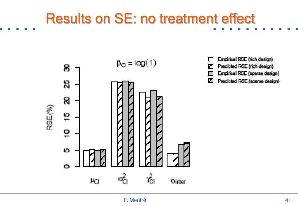 Results on SE: no treatment effect