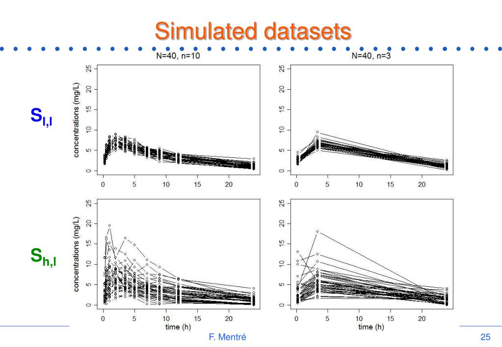 Simulated datasets