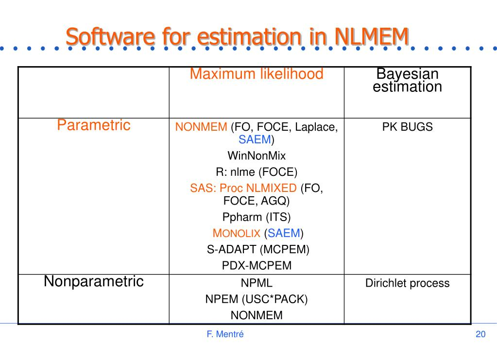 Software for estimation in NLMEM