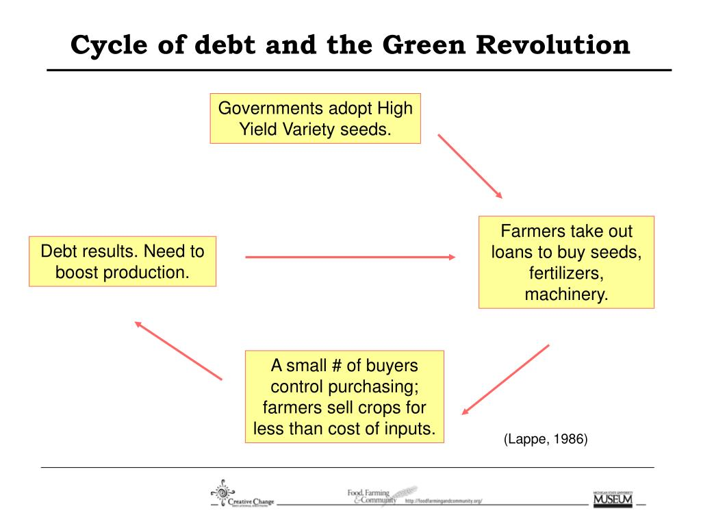 Cycle of debt and the Green Revolution