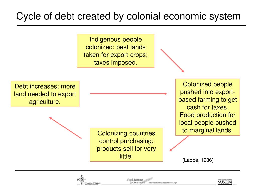 Cycle of debt created by colonial economic system