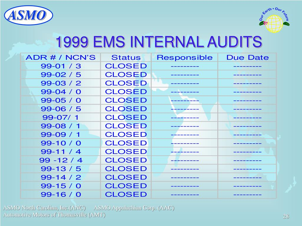 1999 EMS INTERNAL AUDITS