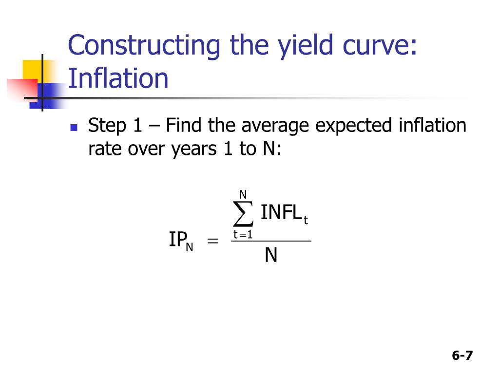 yield curve and inflation relationship
