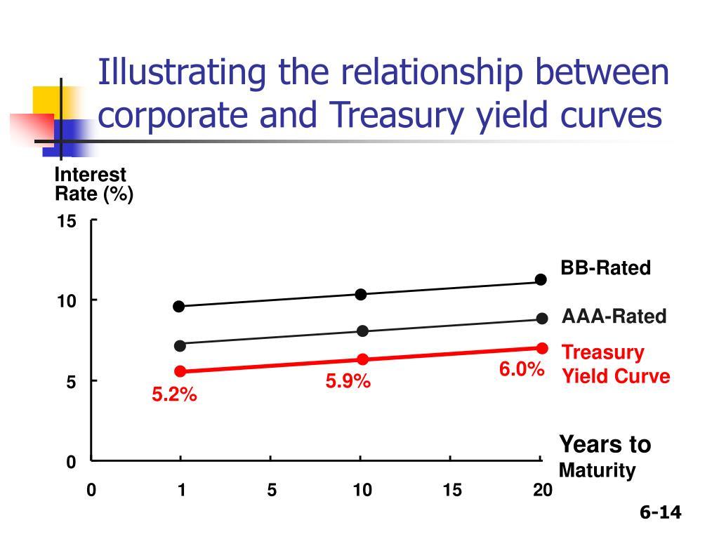 relationship between treasuries and interest rates