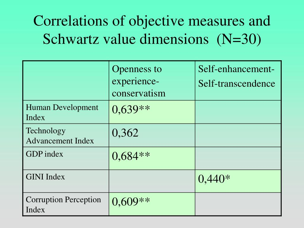 Correlations of objective measures and Schwartz value dimensions  (N=30)