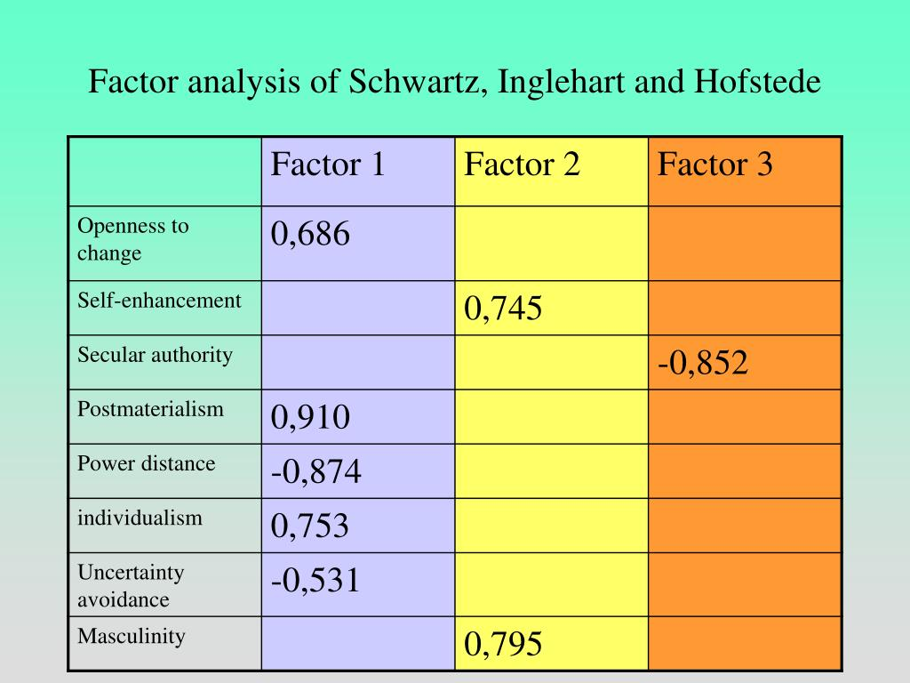 Factor analysis of Schwartz, Inglehart and Hofstede