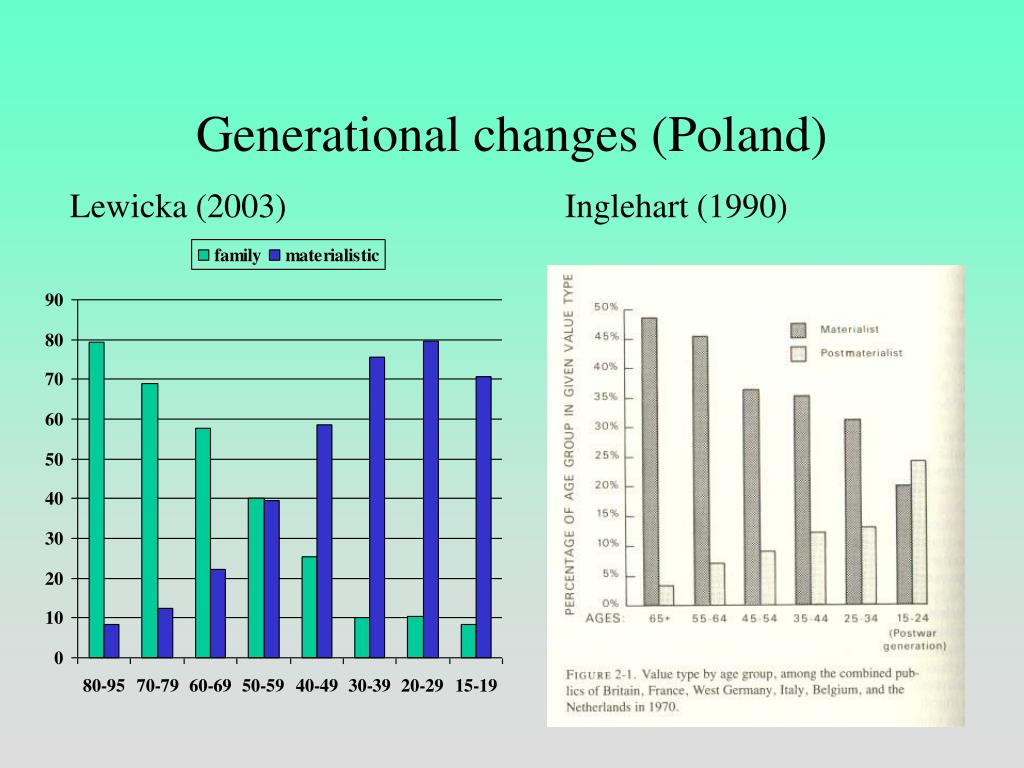 Generational changes (Poland)