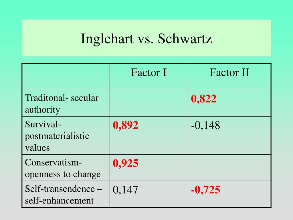Inglehart vs. Schwartz
