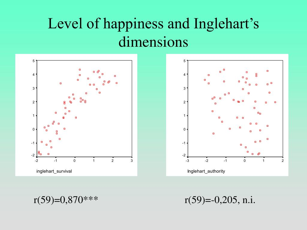 Level of happiness and Inglehart's dimensions