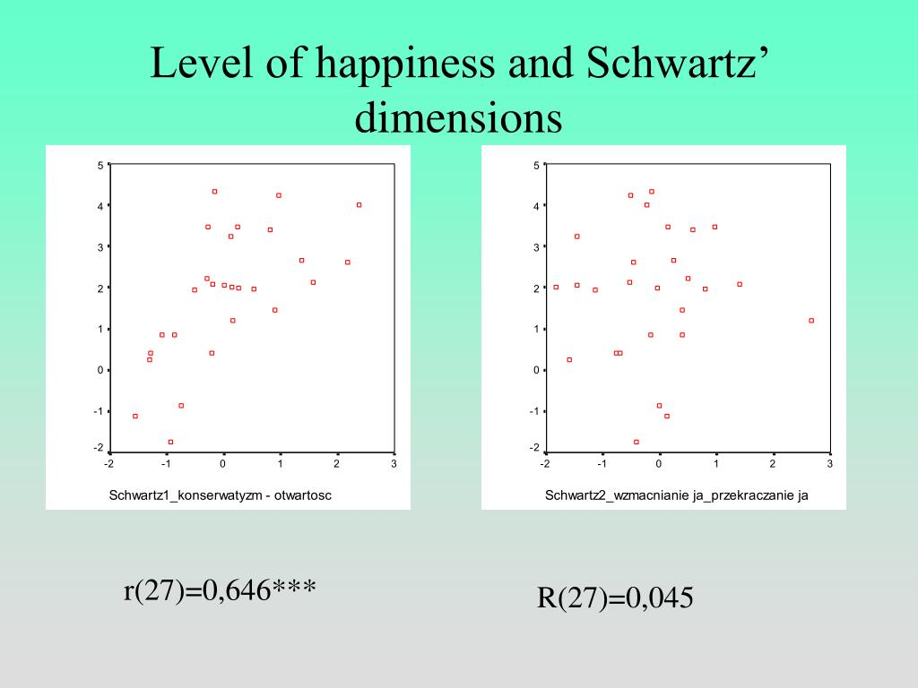 Level of happiness and Schwartz' dimensions