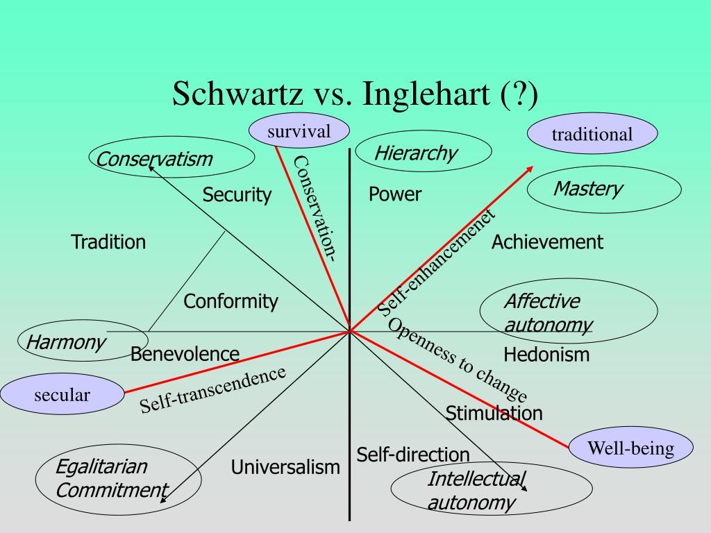 Schwartz vs. Inglehart (?)