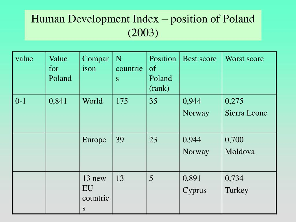 Human Development Index – position of Poland (2003)