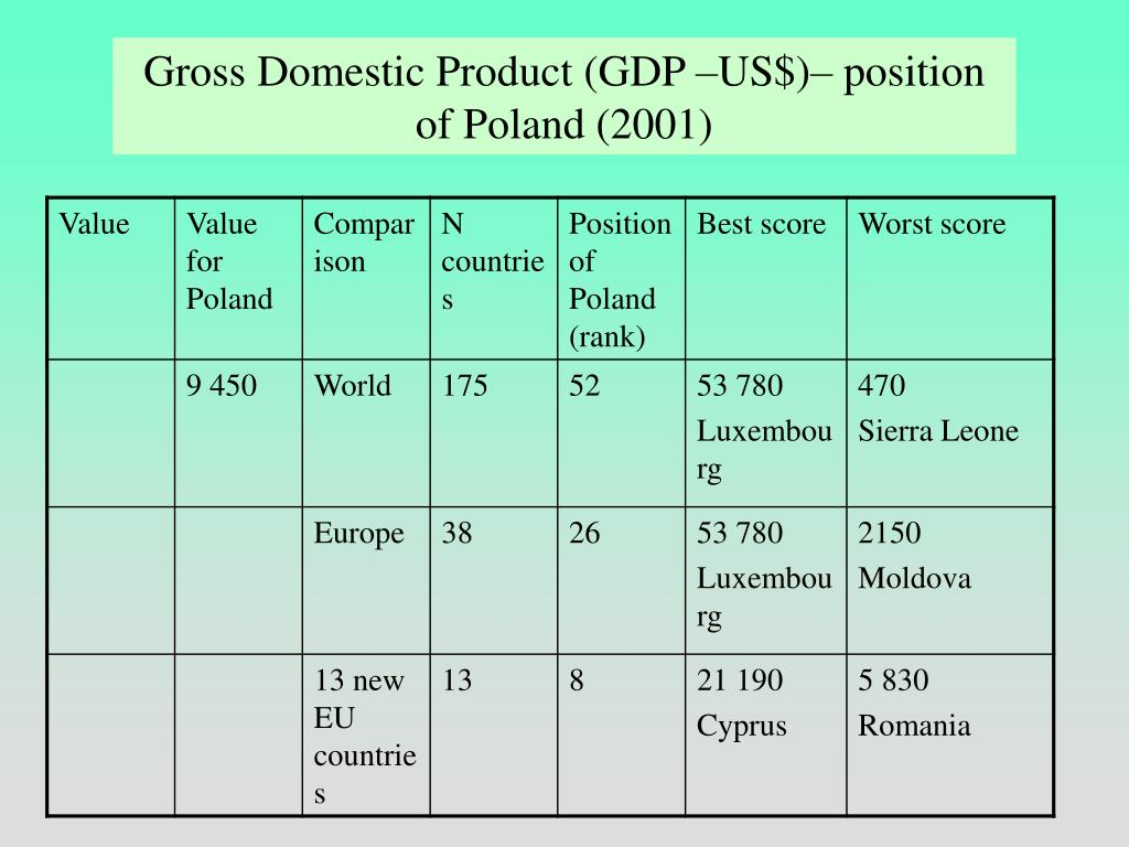 Gross Domestic Product (GDP –US$)– position of Poland (2001)