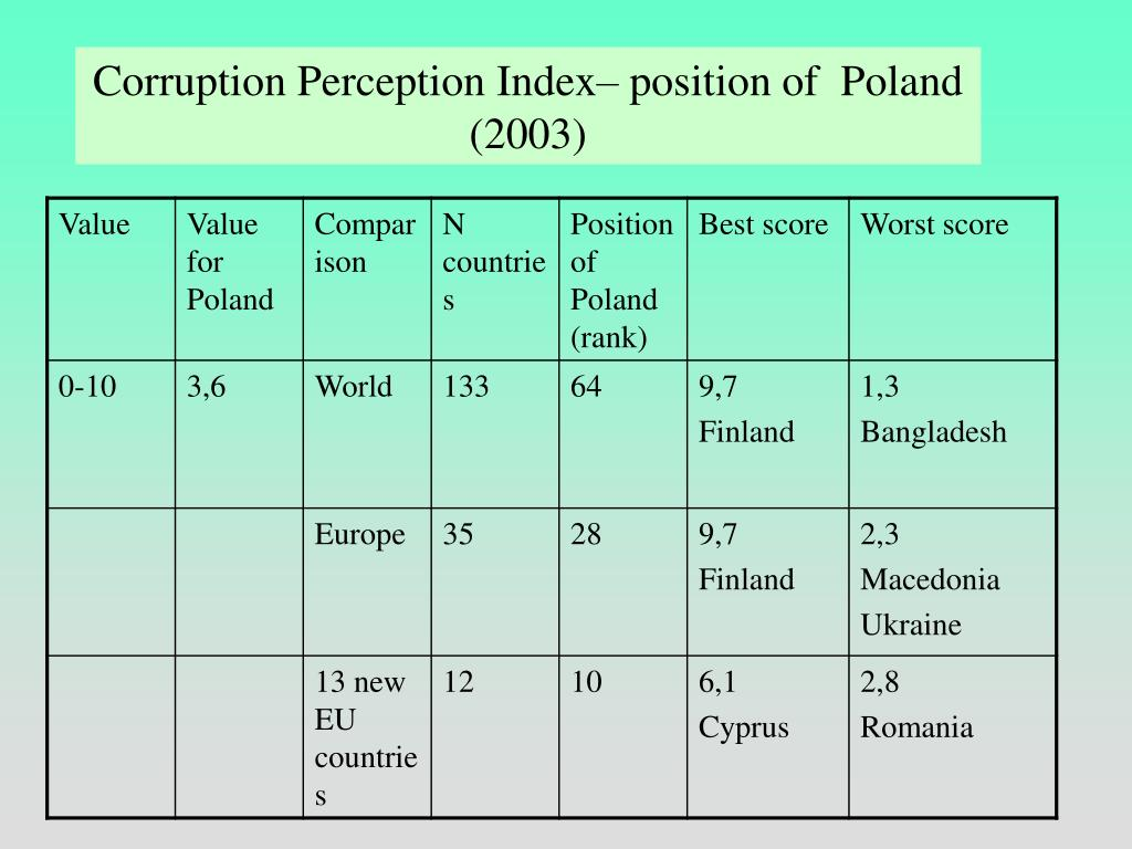 Corruption Perception Index– position of  Poland (2003)