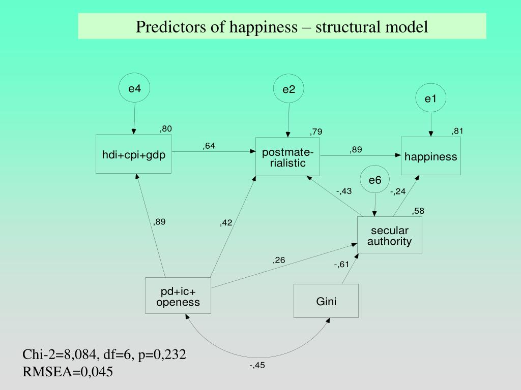 Predictors of happiness – structural model