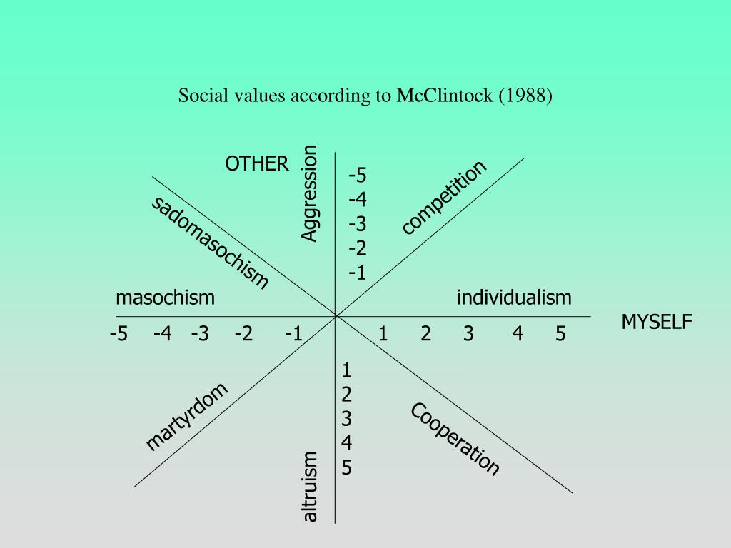 Social values according to