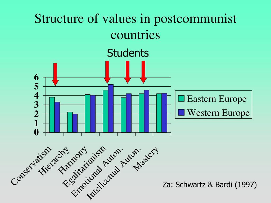 Structure of values in postcommunist countries