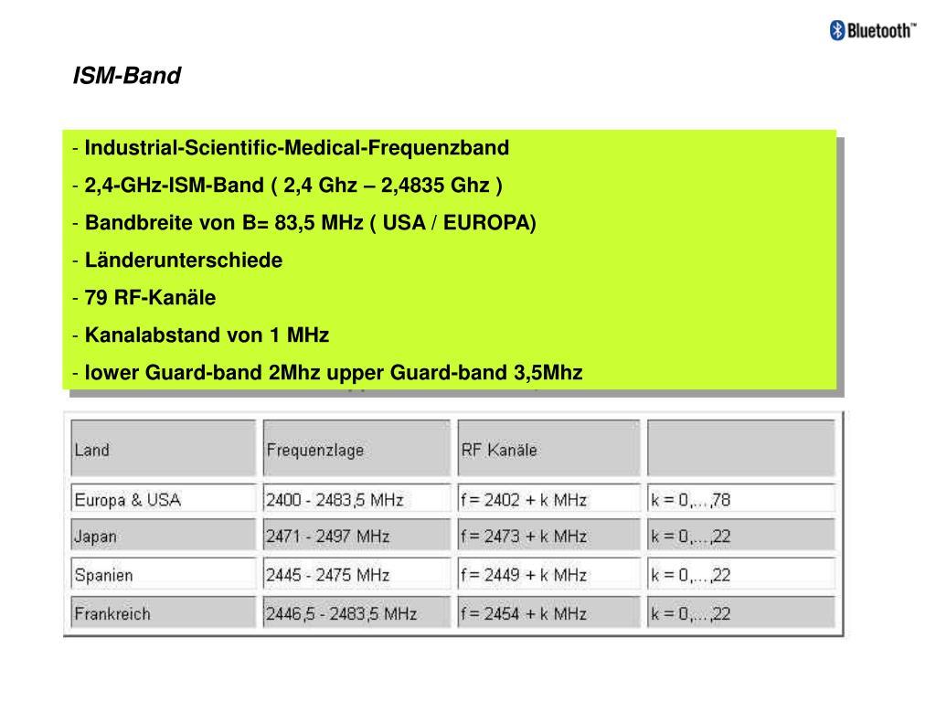 ISM-Band